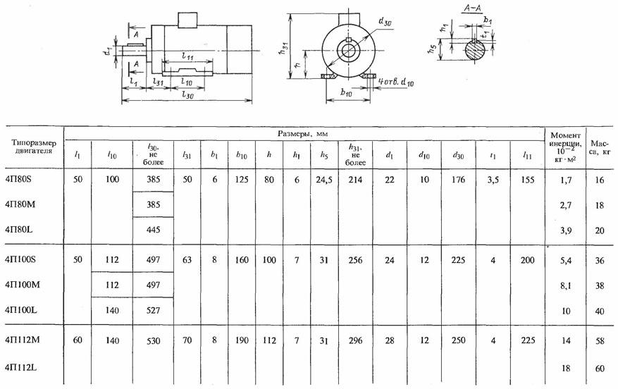 Габаритные и монтажные размеры электродвигателей постоянного тока 4ПБ, 4ПО на лапах