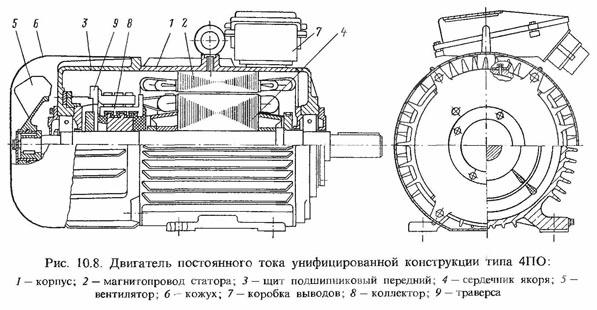 Электродвигатель постоянного тока 4ПО конструкция, чертеж в разрезе