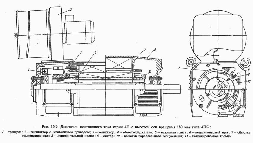 Конструкция электродвигателя постоянного тока 4ПФ180 для стаков с ЧПУ